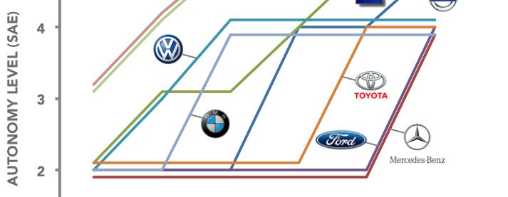 Erwarteter Zeithorizont für vollautonome Autos